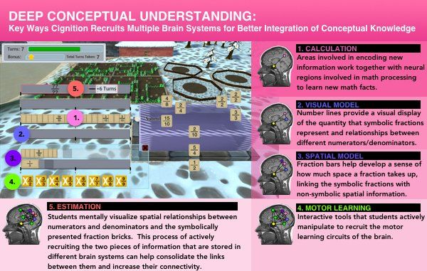 Deep conceptual understanding in FogStone Isle