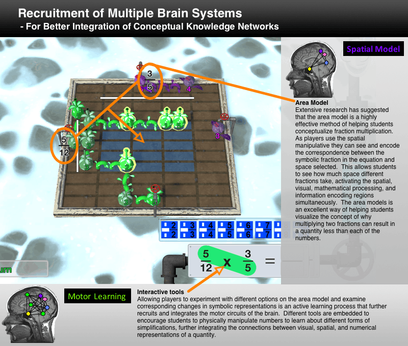 Area model highly effective spatial learning model in FogStone Isle